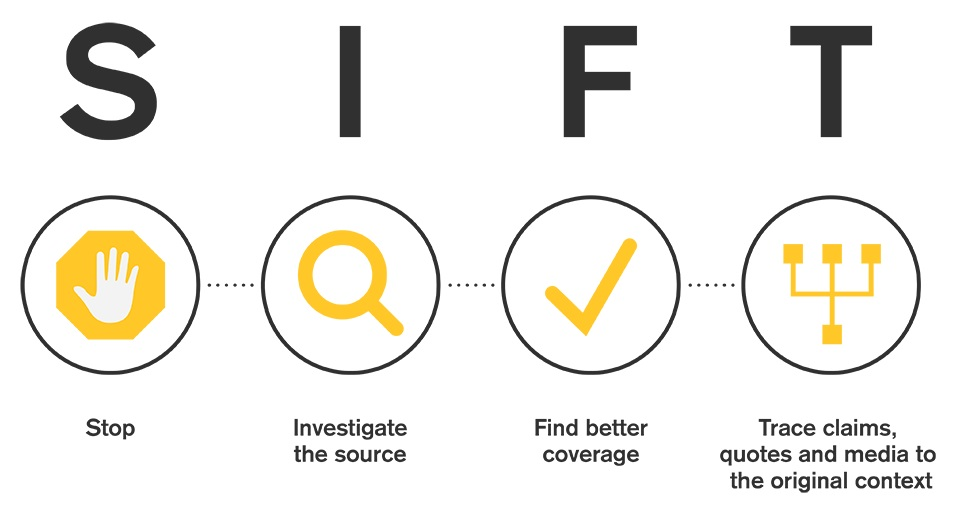 The four moves: Stop, Investigate the source, find better coverage, trace the original context.