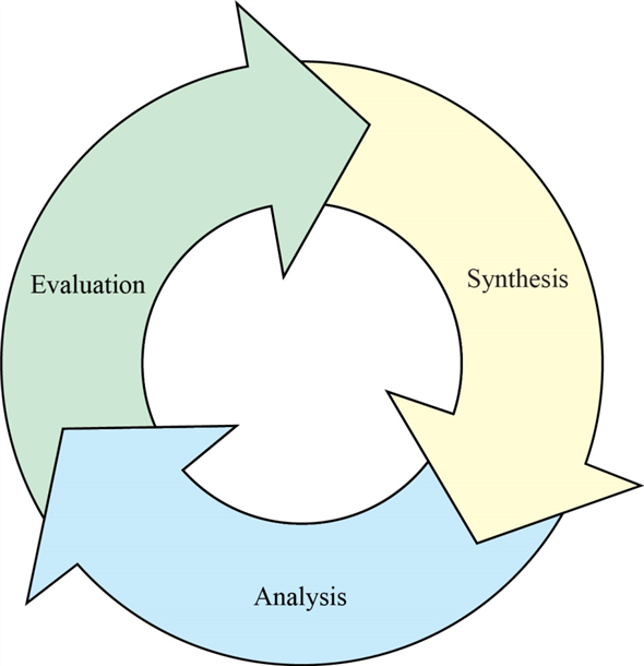 Synthesis, Analysis, and Evaluation