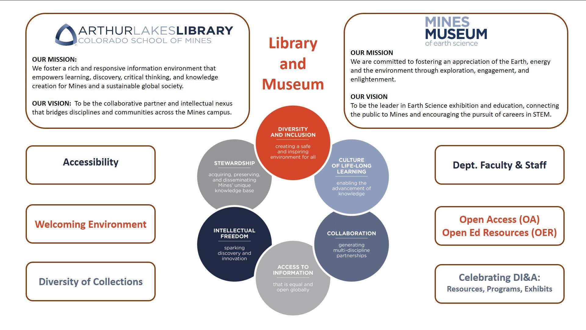 Library DI&A mission slide