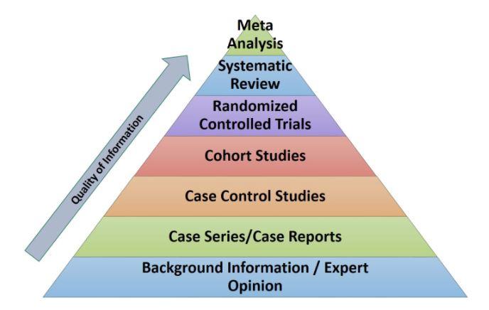 Evidence-based medicine pyramid