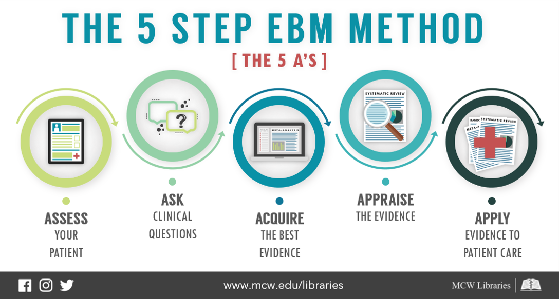 The 5 Step EBM Method