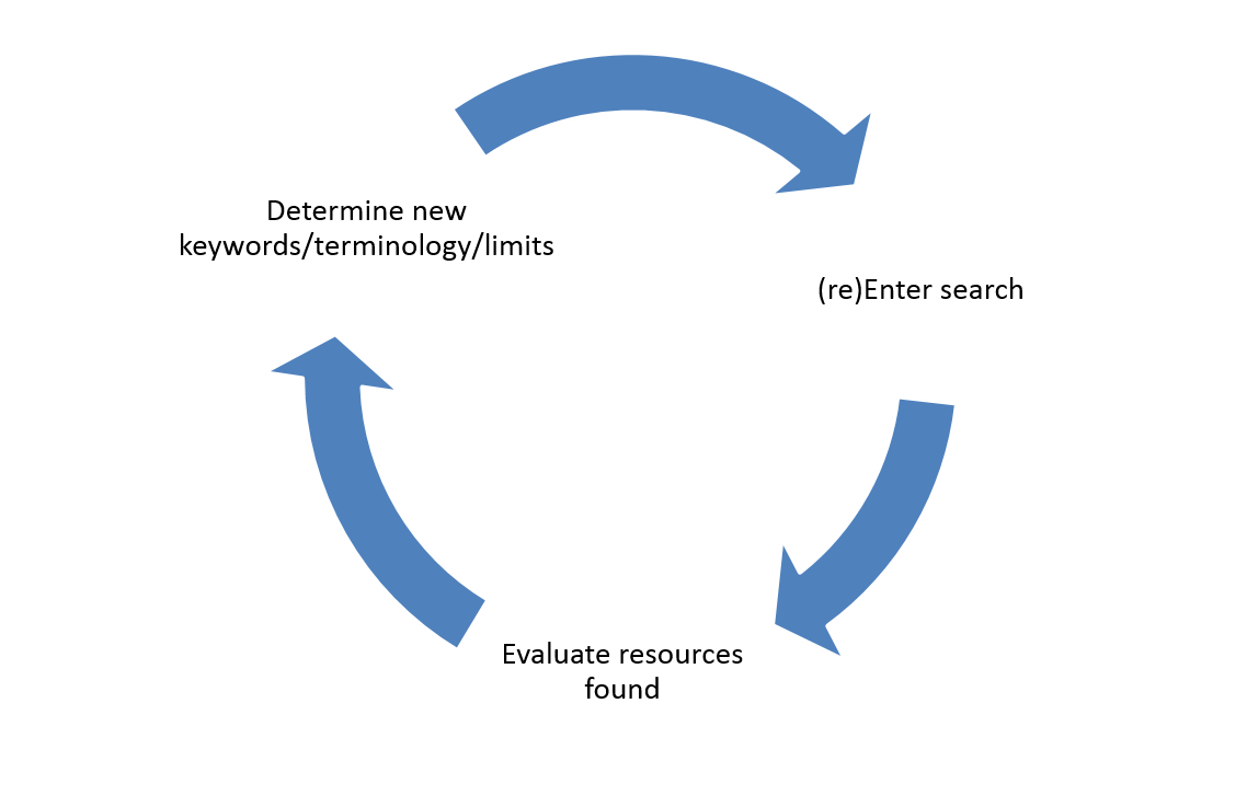 Arrows showing the circular process of Entering a Search; Evaluating Results; Determining new terms and limits; (re)Entering the search