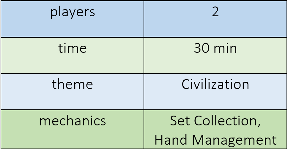 chart indicating 7 Wonders Duel requires 2 players, plays in 30 minutes, features a civilization theme, and offers set collection, and hand management mechanics