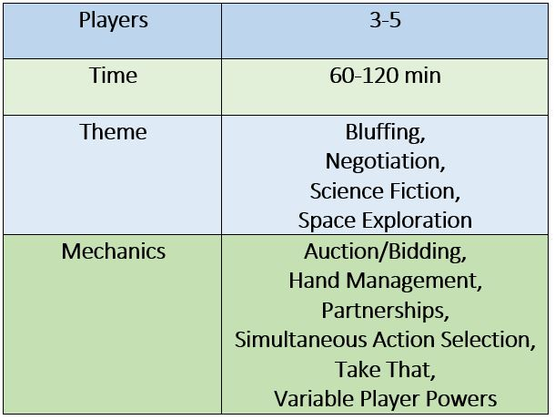 3-5 players, 60-120 min time, bluffing, negotiation, science fiction, space exploration themes; auction/bidding, hand management, partnerships, simultaneous action selection, take that, variable player powers mechanics