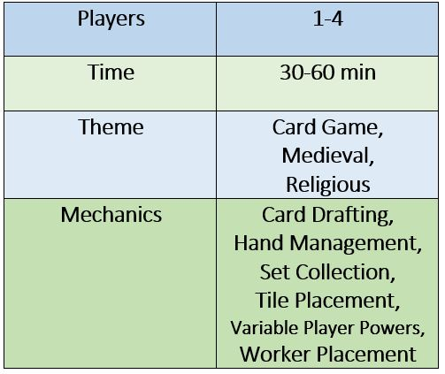 1-4 players; 30-60 min time; card game, medieval, religious themes; card drafting, hand management, set collection, tile placement, variable player powers, worker placement mechanics