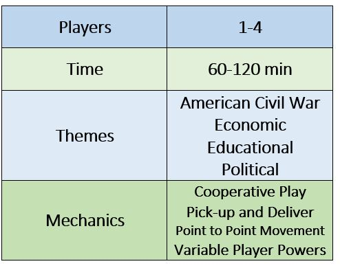 freedom: the underground railroad table: 1-4 players, 60-120 min time; american civil war, economic, educational, and political themes; cooperative play, pick-up and deliver, point to point movement, and variable player powers mechanics