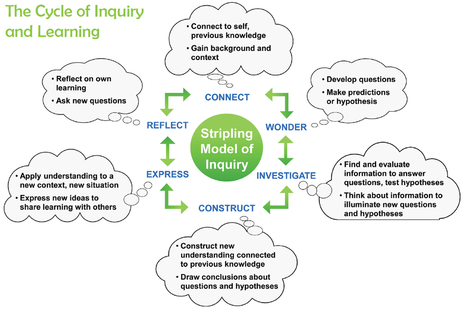 The Cycle of Inquiry and Learning