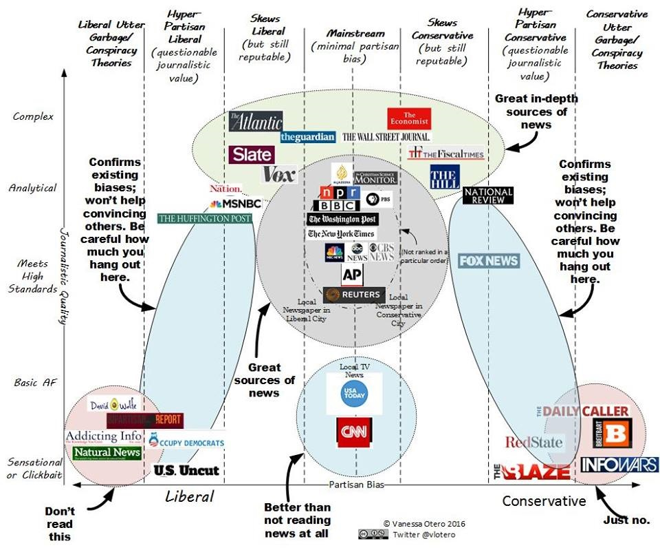 various news sources shown on a chart of journalistic quality (simple to complex) and political bias (liberal to conservative)