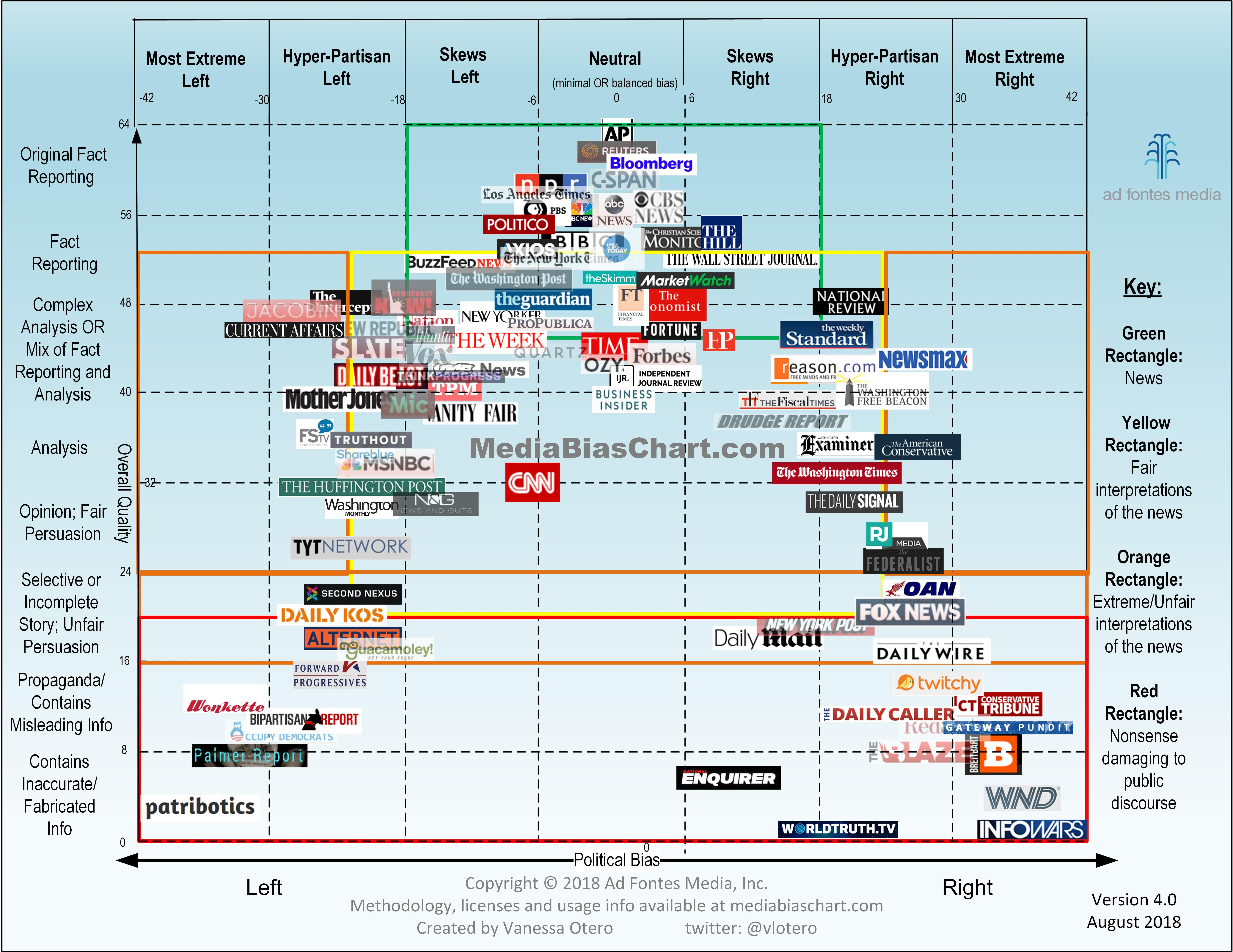 a chart showing political leanings and overall quality of various media sources