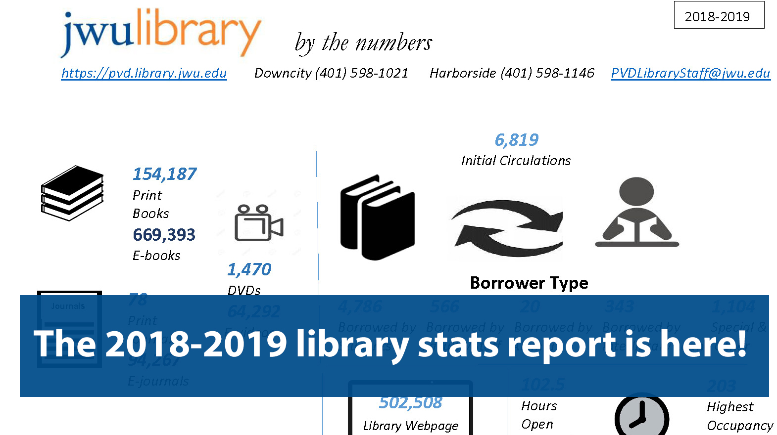 2018-19 Library Statistics By the number thumbnail