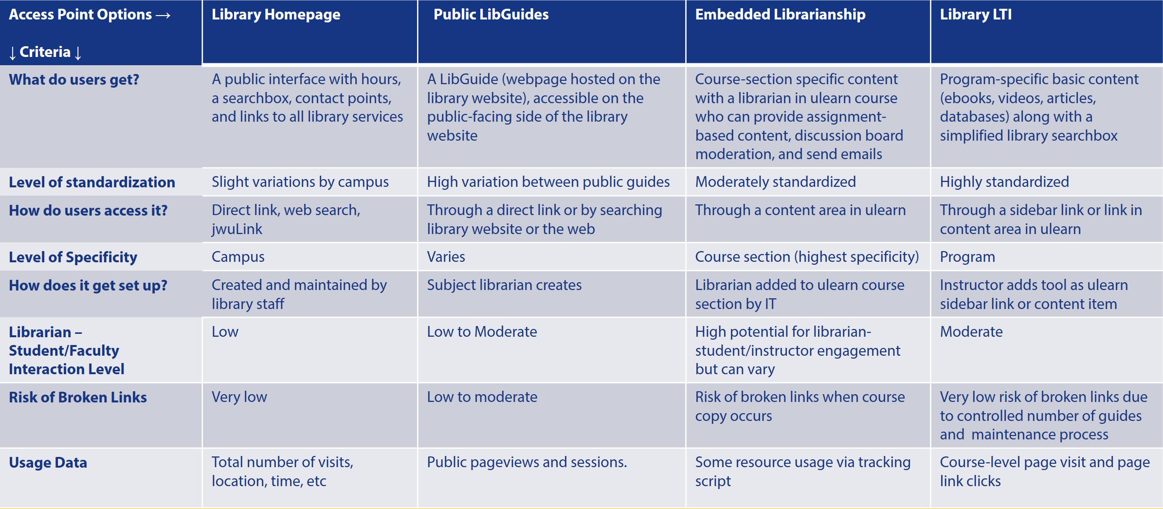 Library Services ComparisonTable