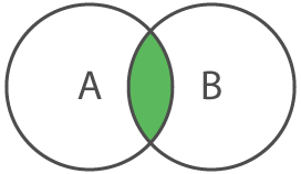 AND Venn diagram
