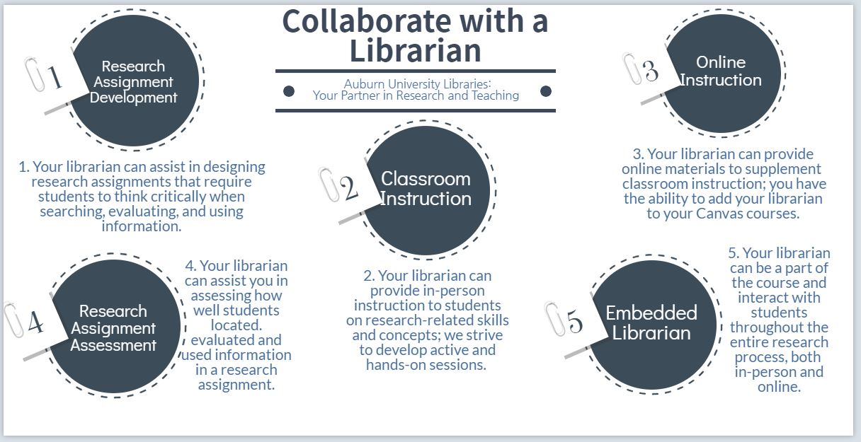 Infographic for Collaborate with a Librarian