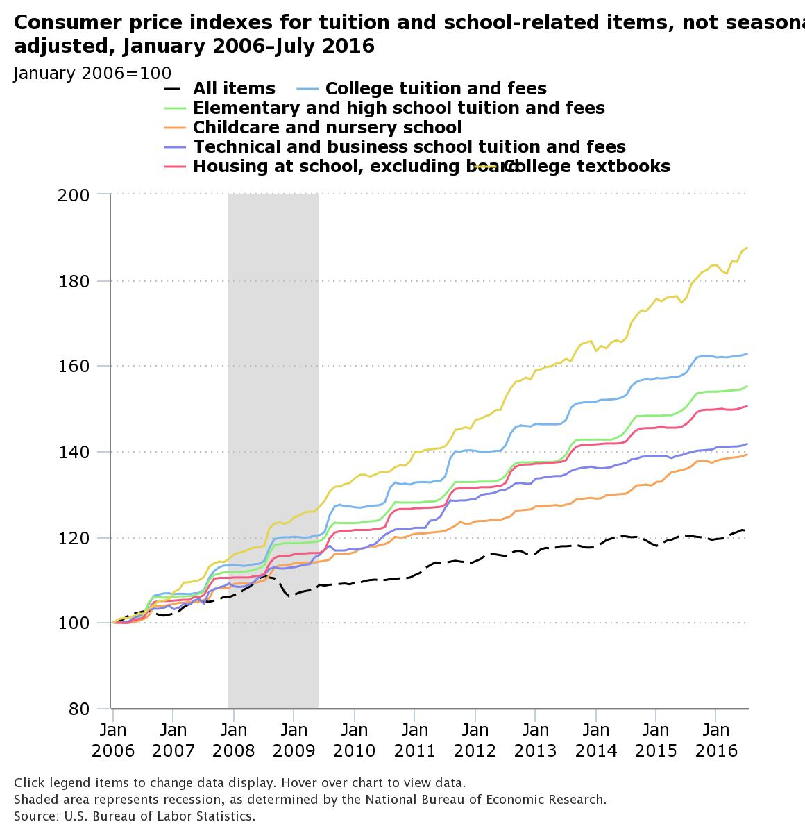 consumer price index for tuition and school related items from 1/06-7/16.  Shows growth of textbooks costs from 100-$190.