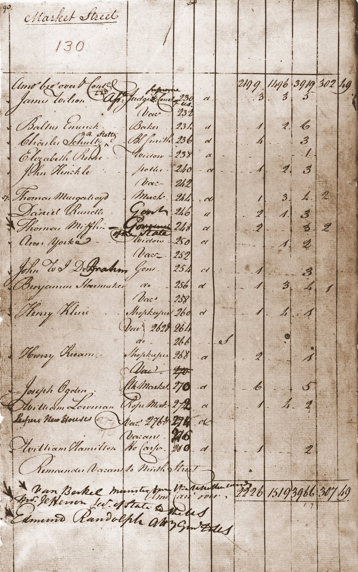 1790 Census Table