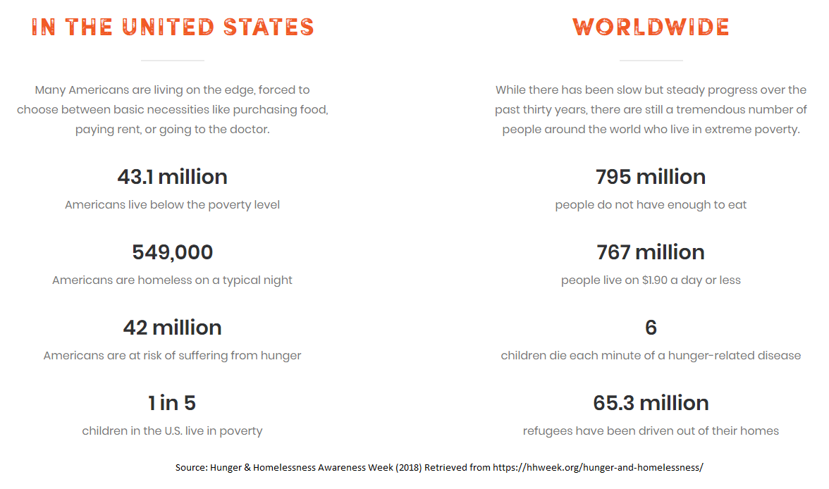 U.S. and Worldwide stats on homelessness