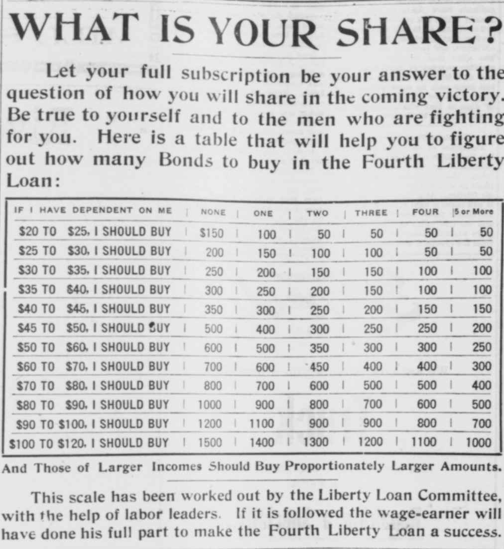 """What is your share?"" Advertisement for the Fourth Libetry Loan Campaign October 1918. (14)."