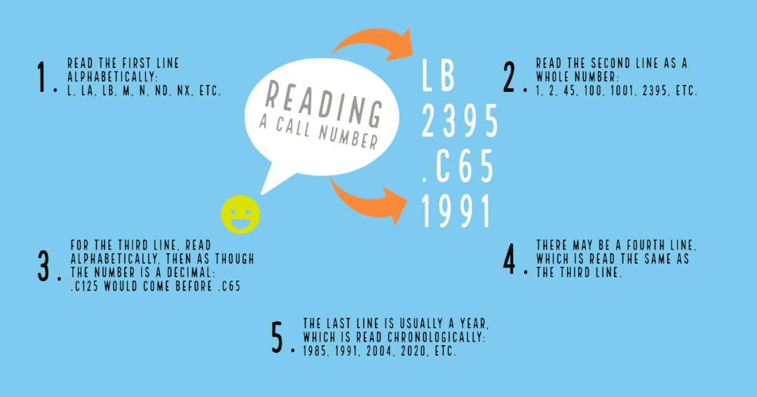 Reading a call number: 1. Read the first line alphabetically. 2. Read the second line as a whole number. 3. Read the third, and possibly fourth, line alphabetically, and then as a decimal. 4. The last line is typically a year, which is read chronologically.