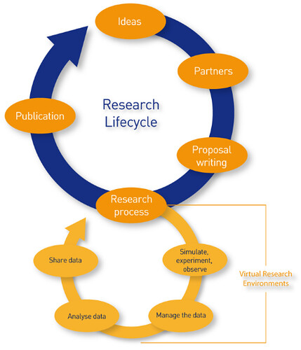 The Research Cycle Diagram
