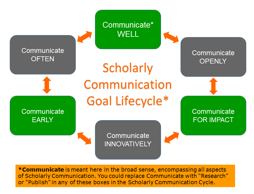 Scholarly Communication Goal Lifecycle: Communicate well; communicate openly; communicate for impact; communicate innovatively; communicate early; communicate often