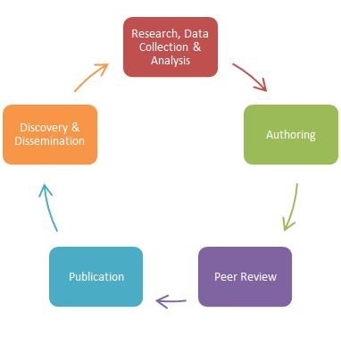 ACRL Scholarly Communication Cycle indicating the following stages: Research, data, collection & analysis; Authoring; Peer review; Publication; and Discovery & Dissemination.