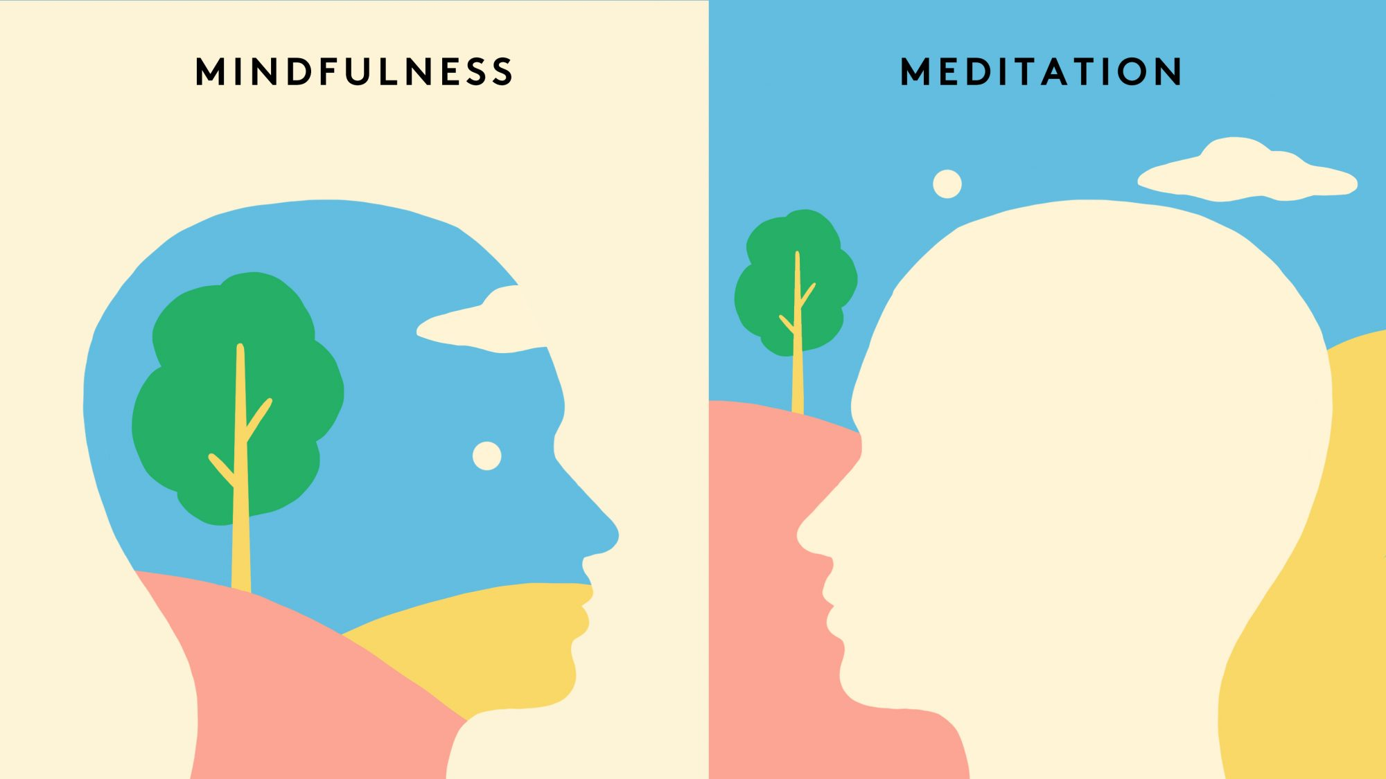 Mindfulness versus Meditation Image