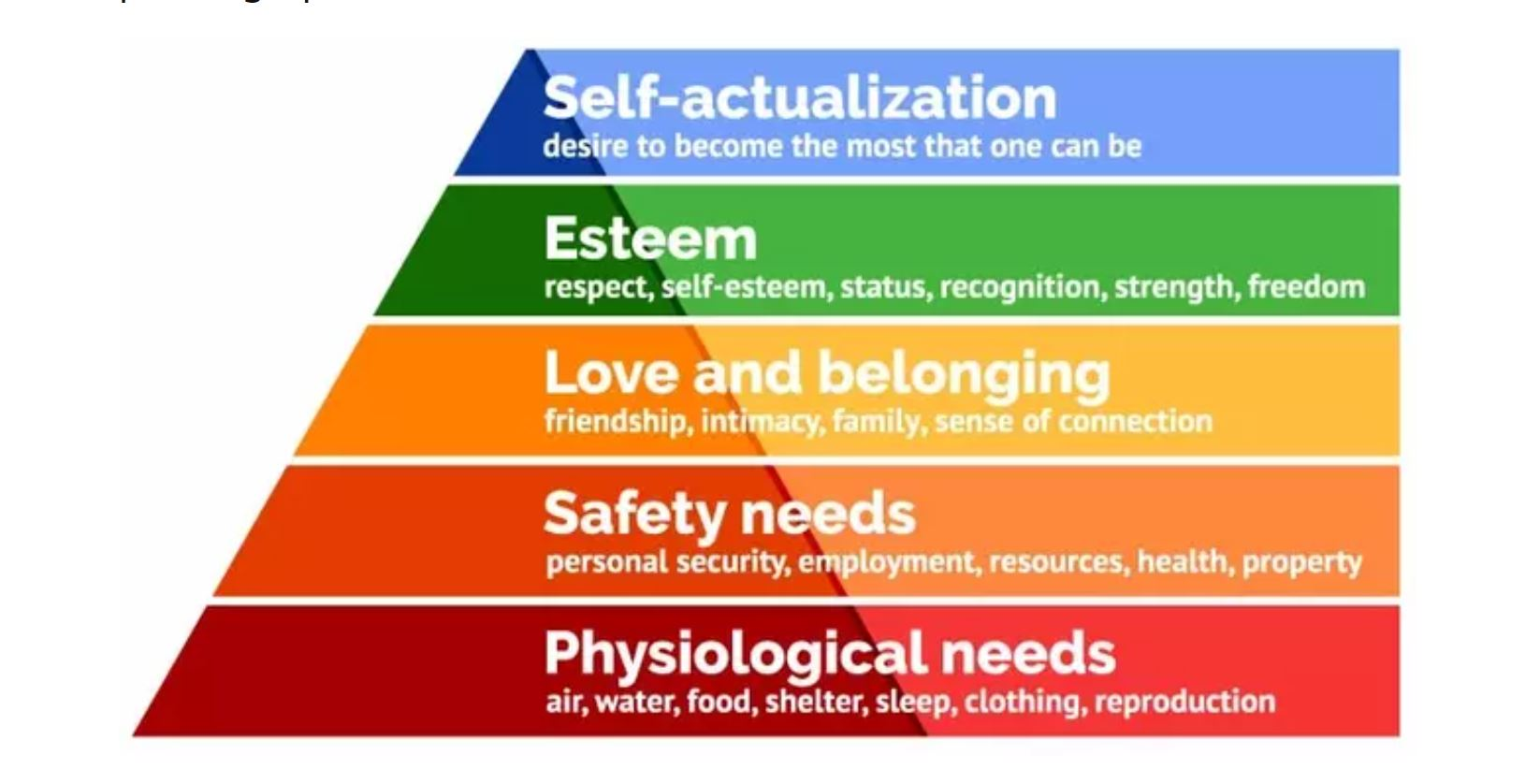 Pyramid illustration of Maslow's hierarchy of needs