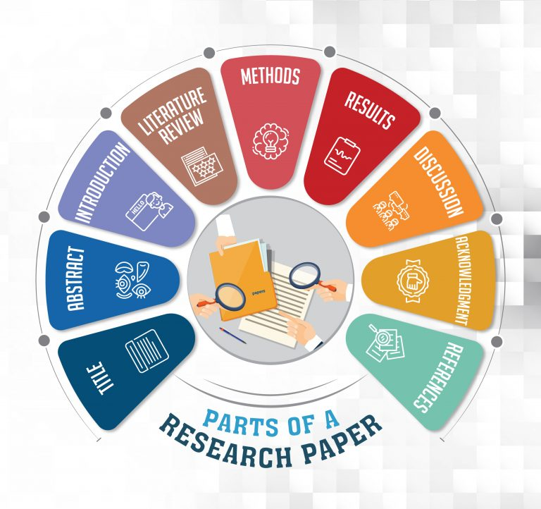 parts of a research paper wheel graphic: title, abstract, introduction, literature review, methods, results, discussion, acknowledgements, references