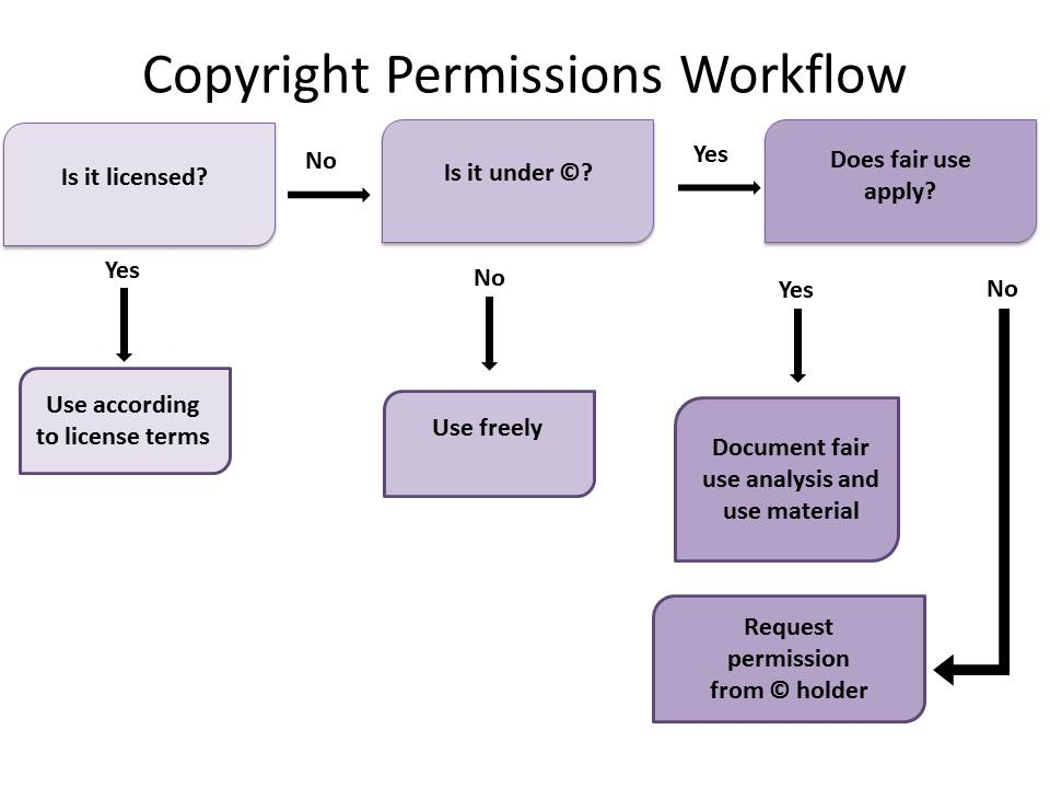 Workflow indicating that you should ask if the work is licensed, if it is under copyright protection, and if fair use applies before requesting permission from the copyright holder