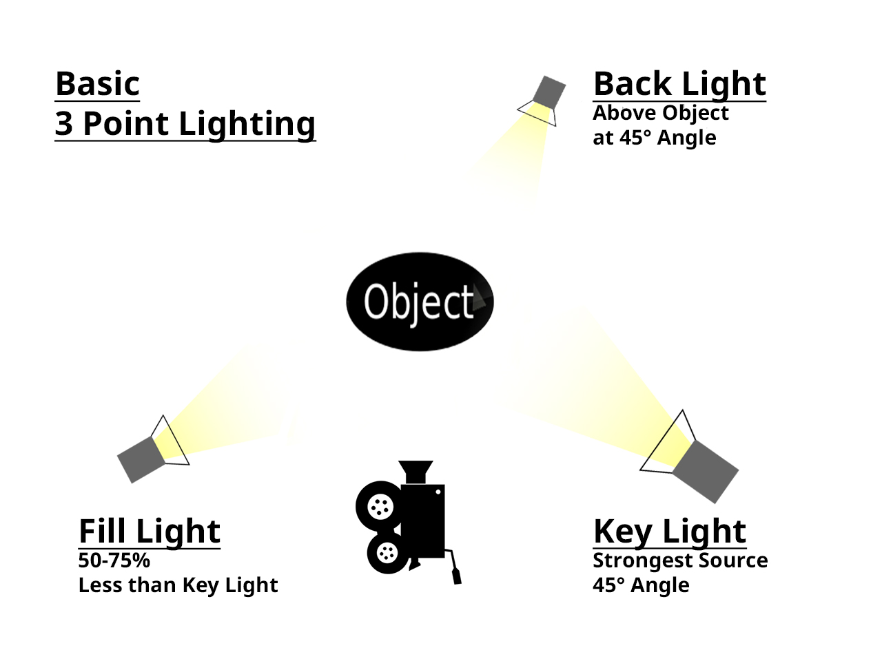 Diagram showing 3 point lighting arrangement.