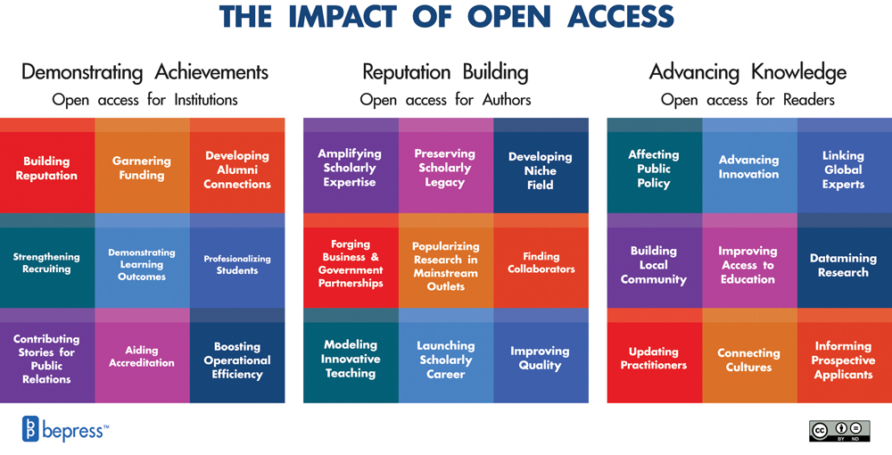 Graphic showing impact of open access: institutions demonstrate achievements, authors build reputations, readers advance knowledge