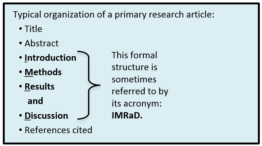 Typical organization of a primary research article: Title, Abstract, Introduction, Methods, Results, Discussion, and References cited. This formal structure is sometimes referred to by its acronym: IMRaD.