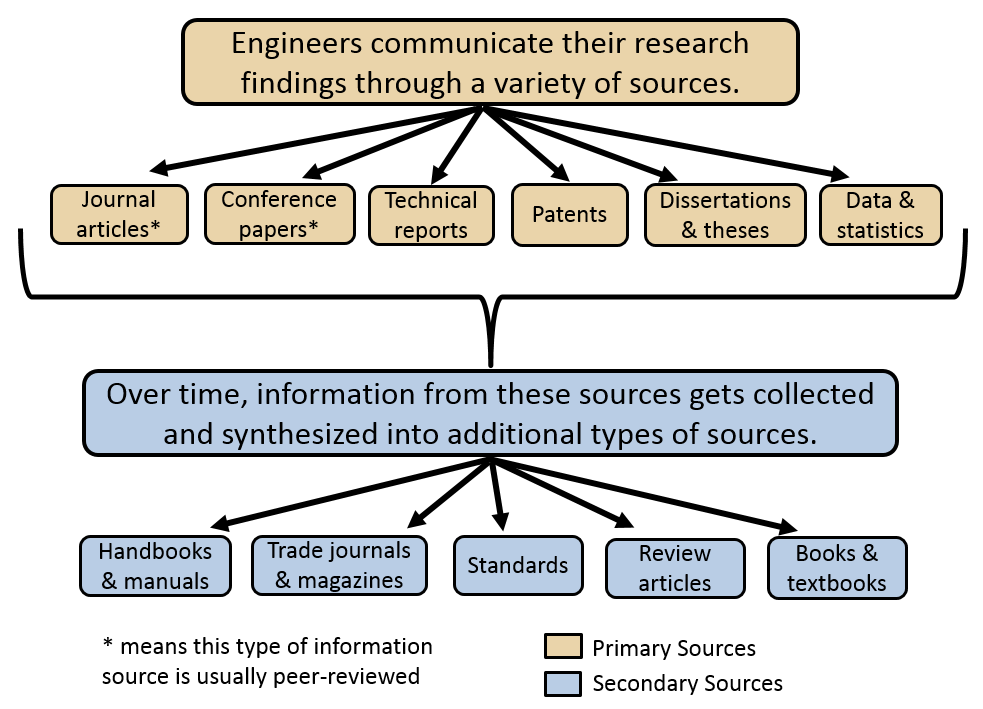 Engineers communicate their research findings through a variety of sources: journal articles; conference papers; technical reports; patents; dissertations & theses; and data & statistics. Over time, information from these sources gets collected and synthesized into additional types of sources: handbooks & manuals; trade journals & magazine; standards; review articles; and books & textbooks.
