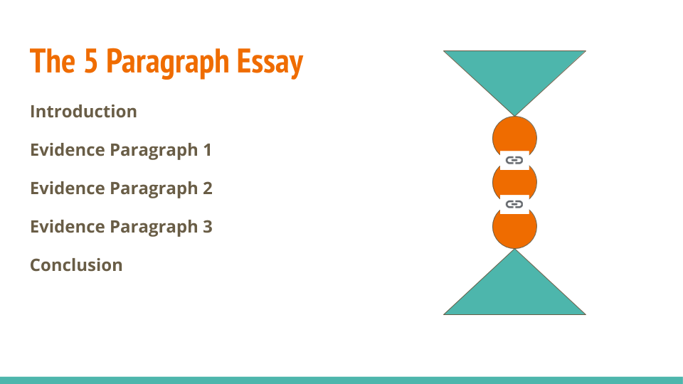 Graphic depiction of a 5-paragraph essay: Introduction, three body paragraphs, and conclusion