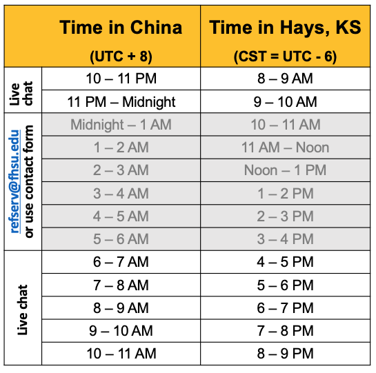 Chart showing time in Hays and China