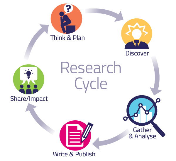 The research cycle: plan, discover, write, share