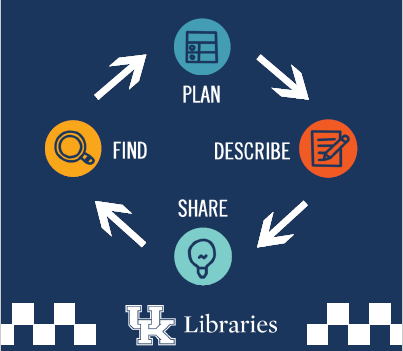 Getting started (image: research data lifecycle)
