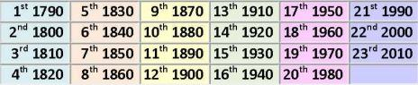 first census 1790, second 1800, third 1810, fourth 1820, fifth 1830, sixth 1840