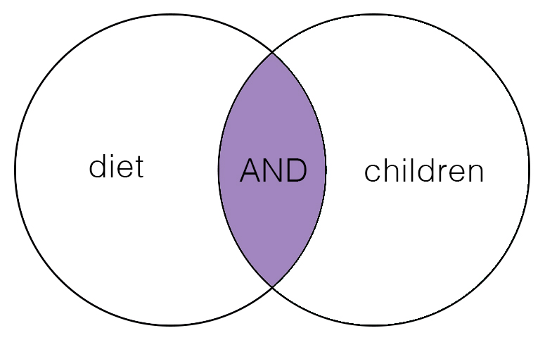 "Venn diagram with the left circle ""diet"" overlapping with the right circle ""children"".  The overlap says ""and"".  The venn diagram is white except for it's overlap ""and"" which is purple."