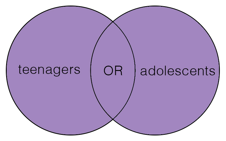 "venn diagram with ""teenagers"" in the left circle, ""adolescents"" in the right circle, and ""OR"" in their overlap.  All circles and overlap are colored purple."