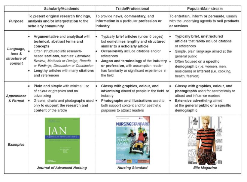 Comparison Chart of Academic, Scholarly, and Trade Articles