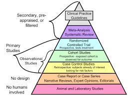 Evidenced Based Medicine Diagram