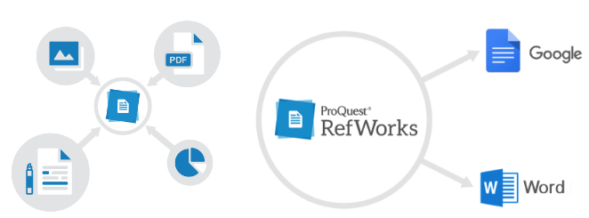 RefWorks diagram