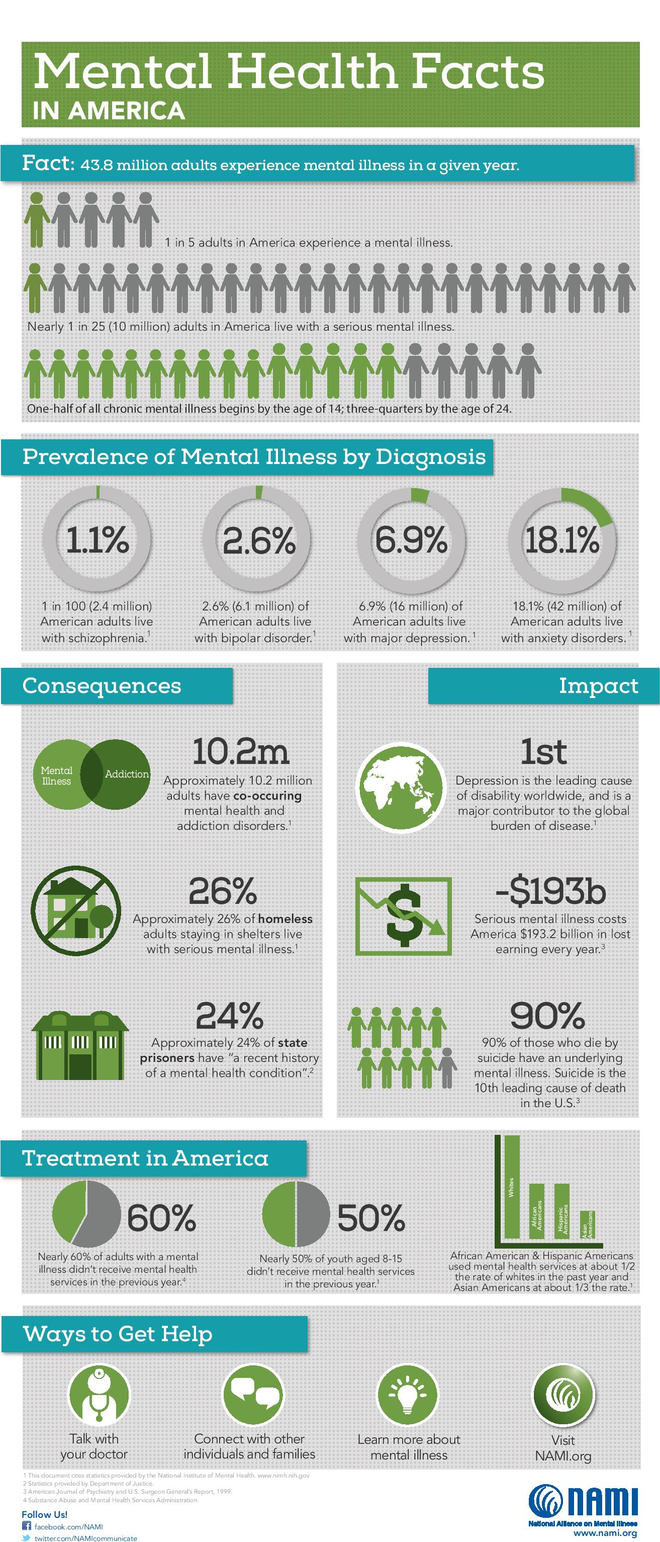 Mental Health Facts infographic from NAMI