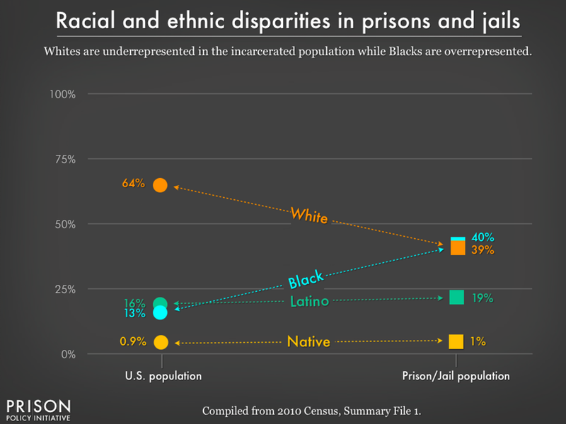 A graph depicting Racial and Ethnic Disparities in Prisons and Jails