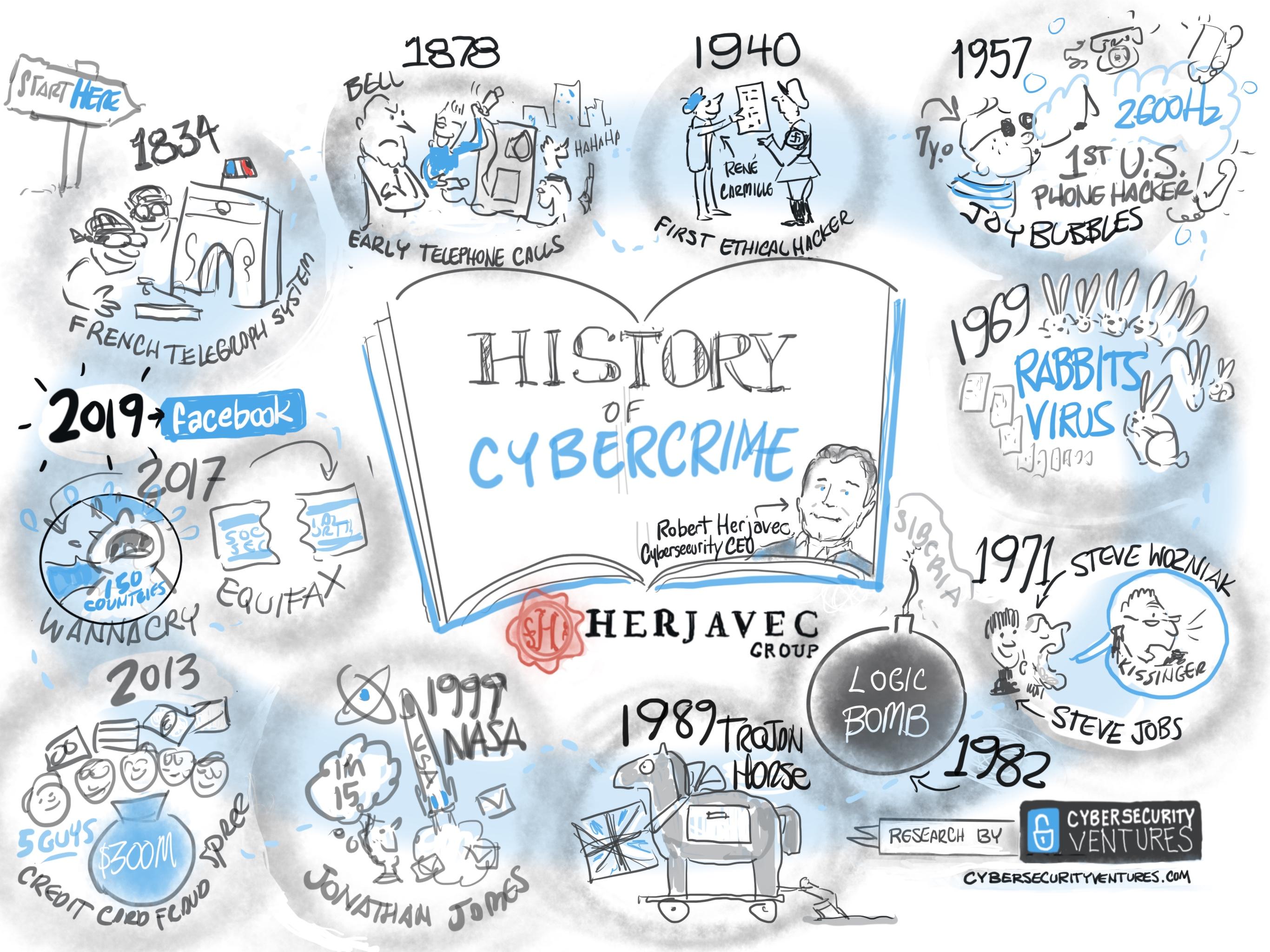 history of cybercrime