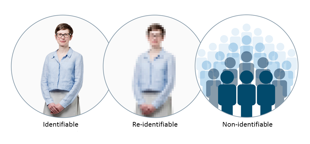 Levels of identifiability. Derived from Understanding Patient Data (2017). Identifiability spectrum. Retrieved from https://understandingpatientdata.org.uk/what-does-anonymised-mean