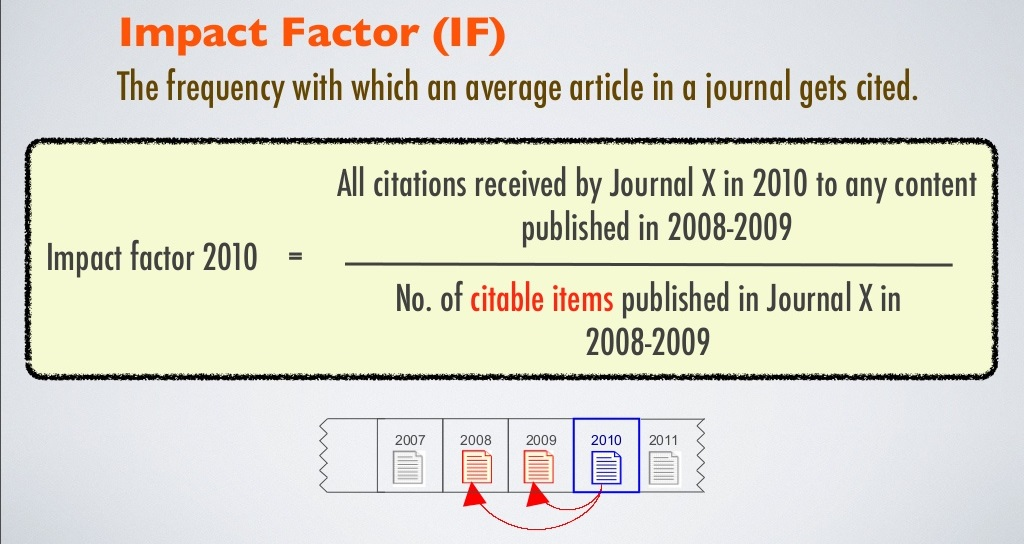 Impact Factor is the amount of times articles from