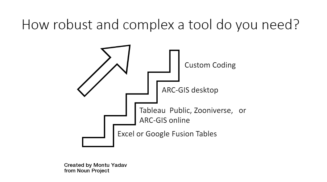 Stair graph showing increasing robustness and complexity. From the bottom: Excel or Google Fusion Tables. Tableau Public, Zooniverse, or ARC-GIS online. ARC-GIS desktop. Custom Coding.
