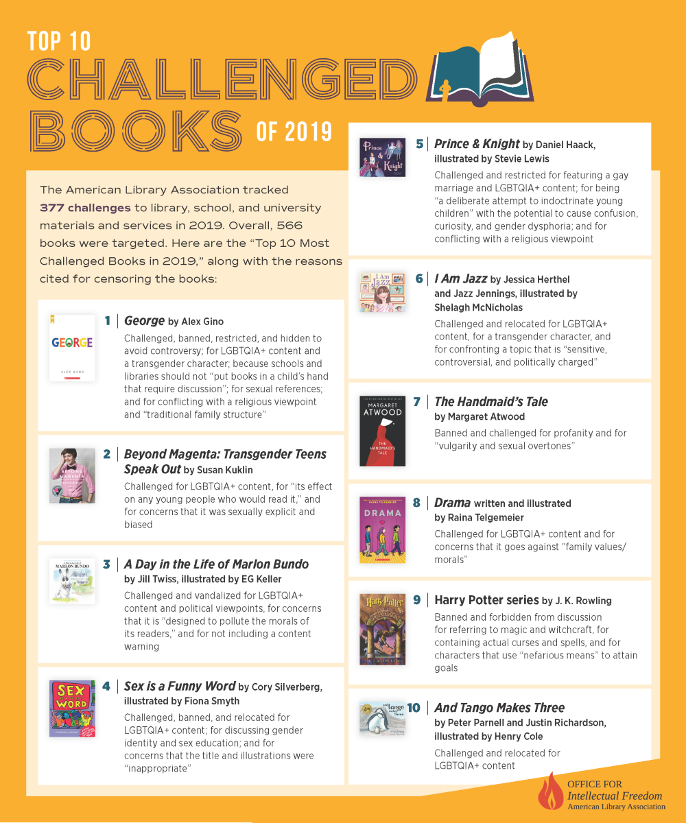 an infographic showing the bookcovers of the top ten banned books from 2019